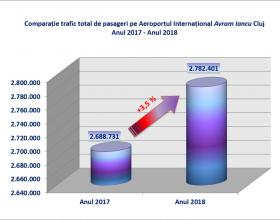 Traficul de pe Aeroportul Cluj-Napoca a crescut în 2018 cu 3,5% față de anul anterior
