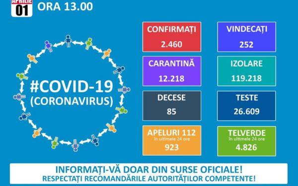 UPDATE Covid-19 | 2.460 de cazuri au fost diagnosticate în România. 252 de pacienți s-au vindecat