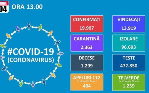 Numărul de cazuri noi de Covid-19 a crescut în ultimele 24 de ore și a depășit 230