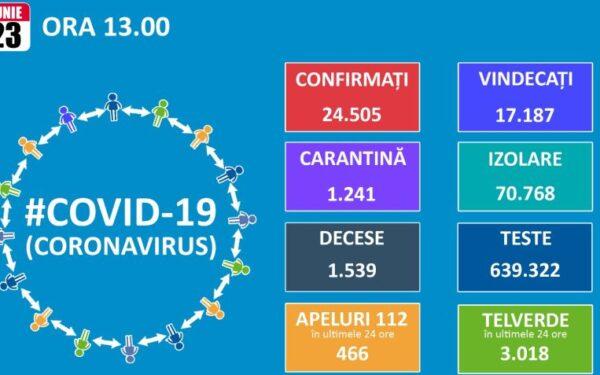 Încă o zi cu peste 200 de cazuri de Covid-19 în România