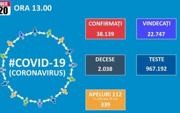681 de noi cazuri de Covid-19 diagnosticate în 24 de ore. 18 bolnavi au fost depistați la Cluj