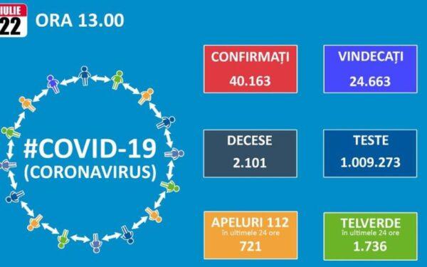 În România s-au înregistrat peste 1.000 de cazuri noi de Covid-19 în 24 de ore. 13 au fost depistate în județul Cluj