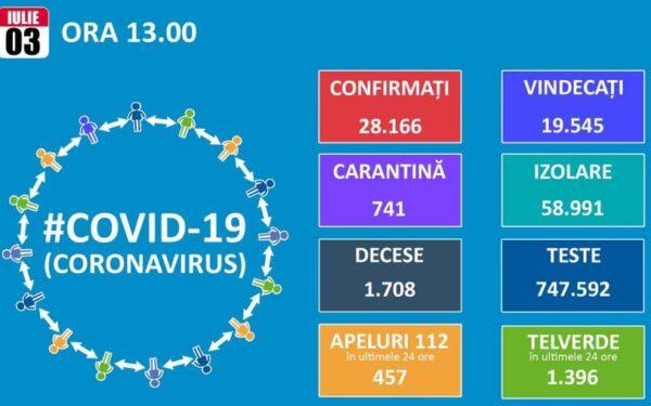 420 de noi cazuri de Covid-19 au fost diagnosticate în 24 de ore. Două dintre ele au fost înregistrate la Cluj