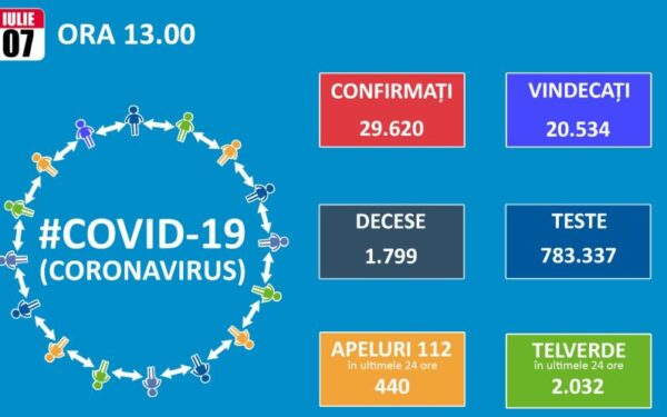 Numărul cazurilor de Covid-19 se menține ridicat în România. În 24 de ore au fost raportate 31 de decese cauzate de această boală