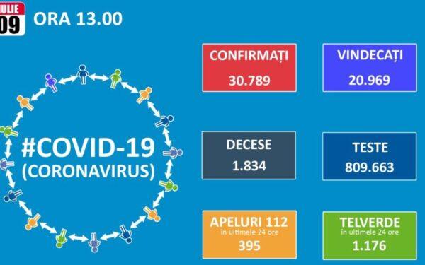 Numărul de cazuri noi de Covid-19 continuă să crească în România. 614 pacienți au fost depistați în 24 de ore