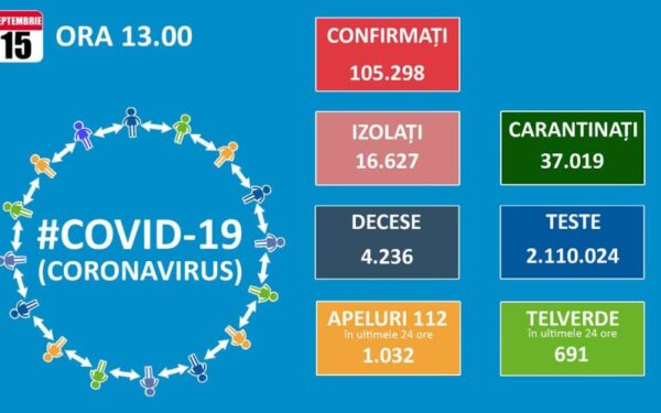 49 de clujeni au fost diagnosticați cu Covid-19 în 24 de ore. La nivel național au fost înregistrate 1.111 cazuri noi