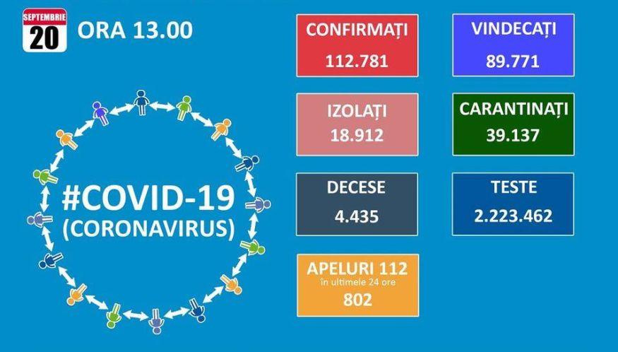 Coronavirus în România, 10 Noiembrie. Peste 8.000 De ...   Cazuri Covid 20 Noiembrie