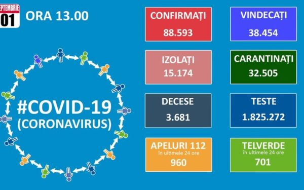 1.053 de cazuri noi de Covid-19 au fost confirmate în ultimele 24 de ore, dintre care 33 la Cluj. Au fost înregistrate și 60 de decese