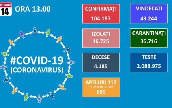 692 de cazuri noi de Covid-19 în ultimele 24 de ore, dintre care 21 au fost înregistrate la Cluj. S-au făcut puțin peste 7.000 de teste