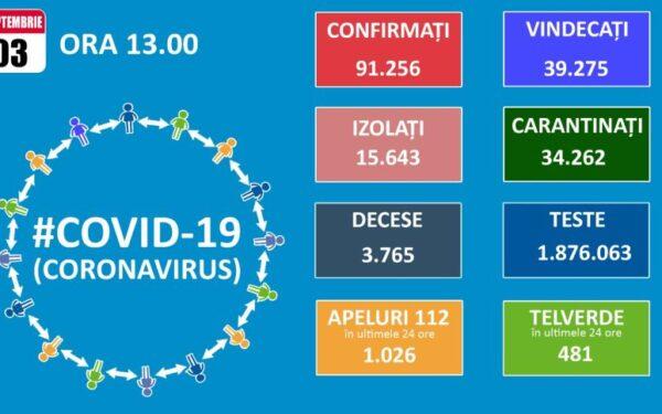 43 de clujeni au fost diagnosticați cu Covid-19 în 24 de ore. La nivel național, numărul cazurilor noi a depășit din nou 1.300