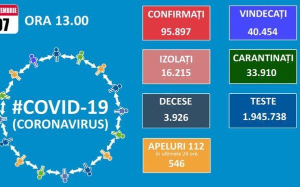 883 de cazuri noi de Covid-19, după prelucrarea a peste 7.200 de teste. 16 dintre acestea au fost înregistrate la Cluj
