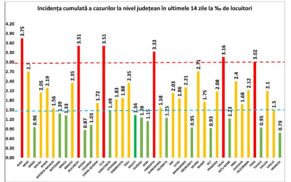 2.844 de cazuri noi de Covid-19 în 24 de ore, dintre care 199 la Cluj. 823 de pacienți sunt internați la ATI