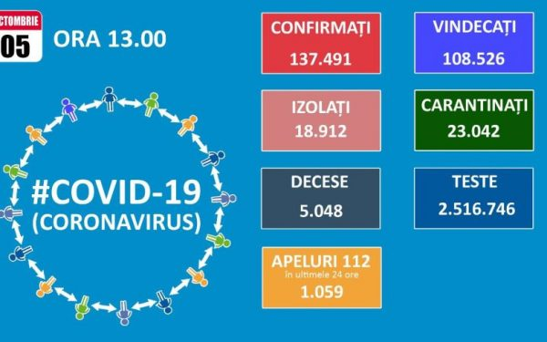 Aproape 1.600 de cazuri noi de Covid-19 în 24 de ore, dintre care 83 la Cluj. Au fost prelucrate doar 6.537 de teste la nivel național