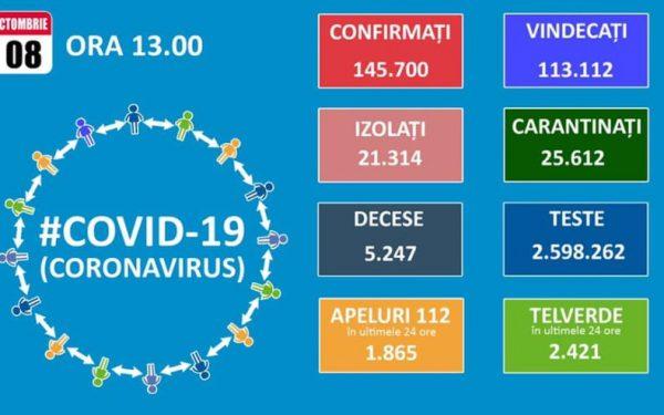 Covid-19 | Prima zi în care numărul noi de cazuri a depășit 3.000 la nivel național. La Cluj au fost înregistrate 117