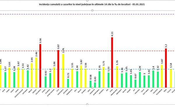 4.729 de cazuri noi de Covid-19, în 24 de ore. 354 dintre acestea s-au înregistrat la Cluj